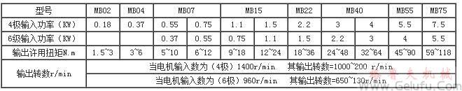MB系列行星靡擦机械无级变速机基型的型号规格